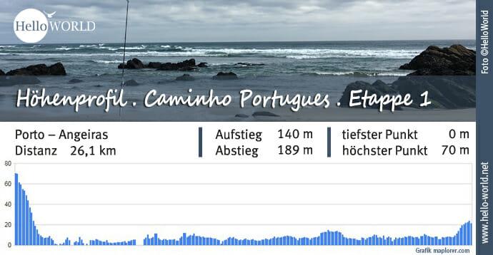 Küstenweg Caminho Portugues Höhenprofil Etappe 1