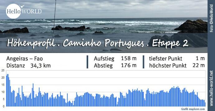 Küstenweg Caminho Portugues Höhenprofil Etappe 2