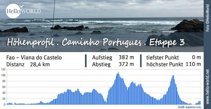 Küstenweg Caminho Portugues Höhenprofil Etappe 3