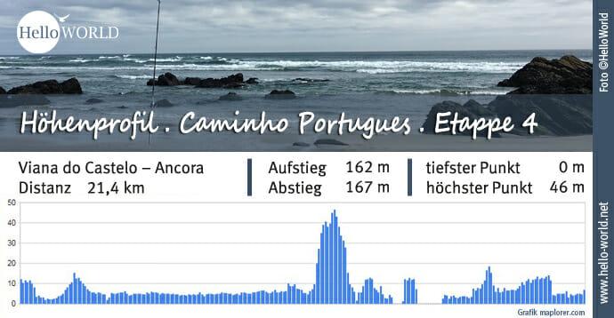 Küstenweg Caminho Portugues Höhenprofil Etappe 4