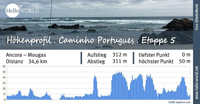 Küstenweg Caminho Portugues Höhenprofil Etappe 5