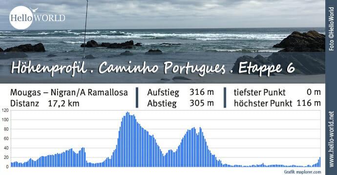 Küstenweg Caminho Portugues Höhenprofil Etappe 6