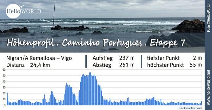 Küstenweg Caminho Portugues Höhenprofil Etappe 7