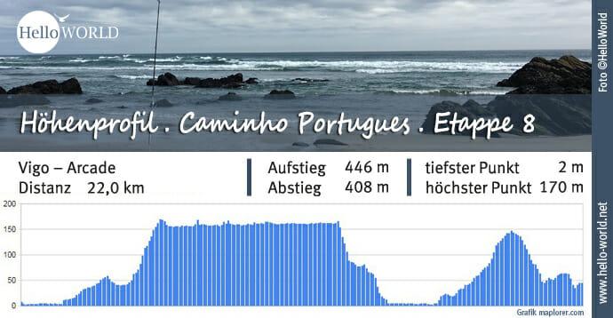 Küstenweg Caminho Portugues Höhenprofil Etappe 8