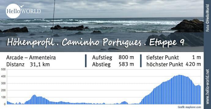 Küstenweg Caminho Portugues Höhenprofil Etappe 9