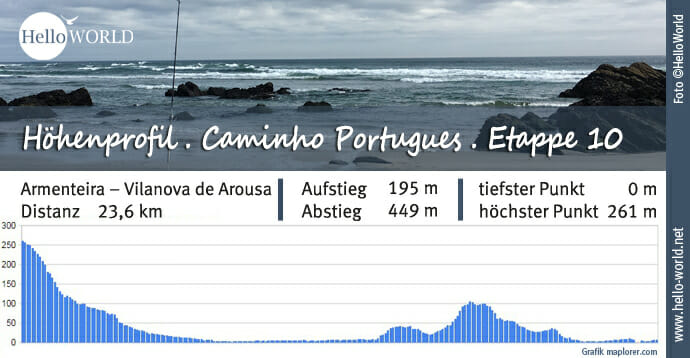 Küstenweg Caminho Portugues Höhenprofil Etappe 10