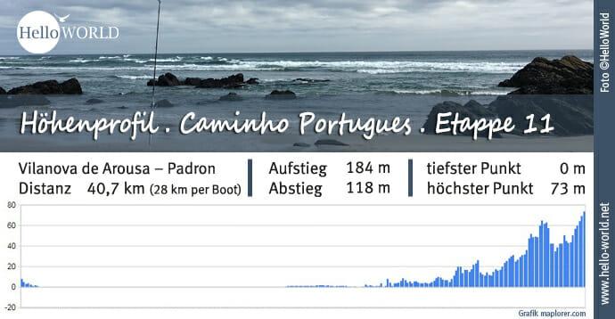 Küstenweg Caminho Portugues Höhenprofil Etappe 11