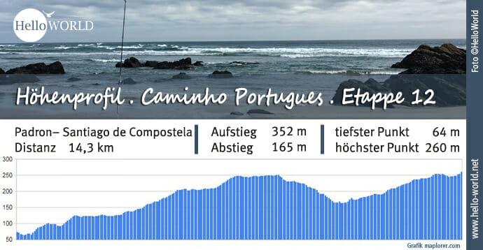 Küstenweg Caminho Portugues Höhenprofil Etappe 12