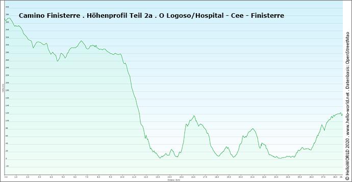 Hier sieht man das Höhenprofil des Camino Finisterre zwischen Logoso, Cee und Finistere.