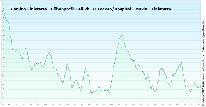 Die Grafik zeigt das Höhenprofil des Camino Finisterre bei der Wegvariante über Muxia.
