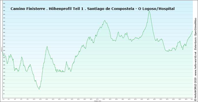 Dies ist das Höhenprofil des Camino Finisterre zwischen Santiago de Compostela und Logoso.