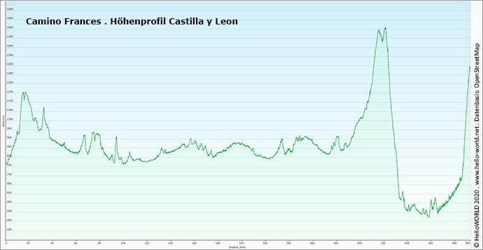 Hier sieht man das Höhenprofil zwischen Belorado und O Cebreiro in Spanien.