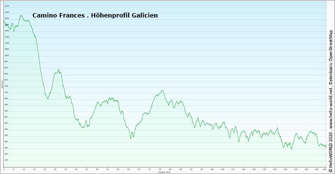 Das Bild zeigt ein Höhenprofil des Camino Frances Abschnittes, der durch Galicien führt.