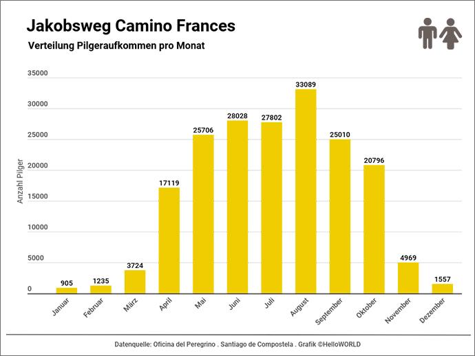 Hier sieht man die statistische Verteilung des Pilgeraufkommens auf dem Camino Frances nach Monaten.
