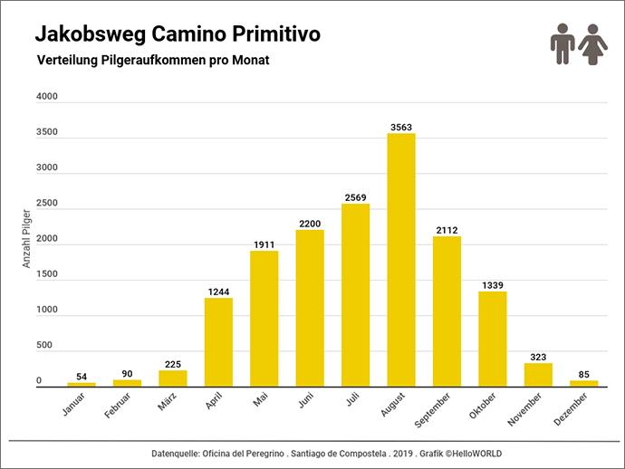 Dieses Balkendiagramm zeigt das Pilgeraufkommen auf dem Camino Primitivo pro Monat.