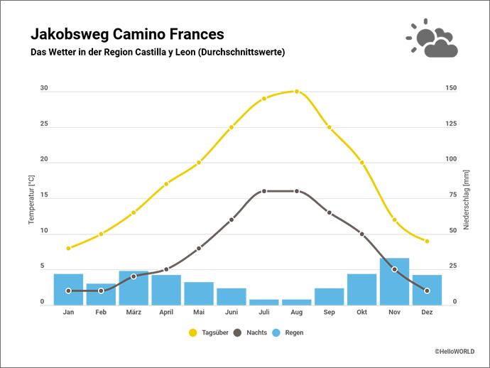 In dieser Grafik sieht man das Wetter der Region Castilla y Leon in Spanien.