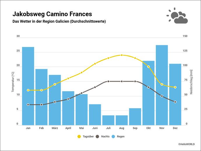 Die Abbildung zeigt das Wetter im spanischen Galicien im Jahresverlauf.