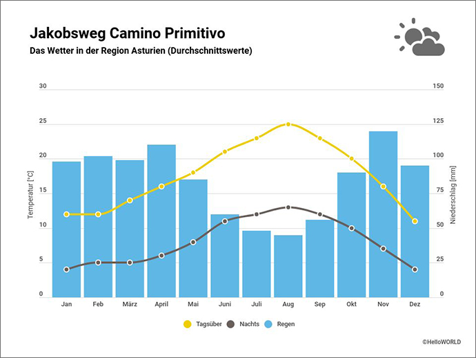 Hier sieht man das Klimadiagramm für Asturien in Spanien
