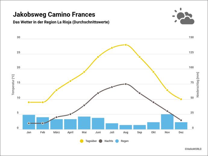 Hier sieht man ein Klimadiagramm mit Niederschlagsmenge und Temperatur der Region La Rioja.
