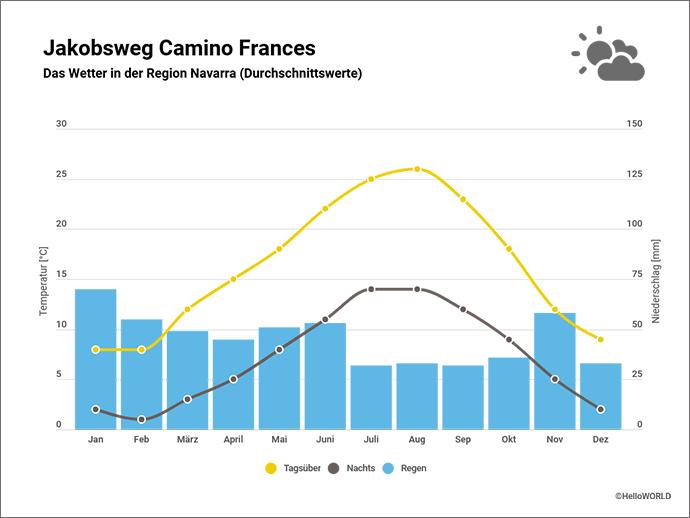 Hier sieht man eine Grafik mit dem Wetter der Region Navarra in Spanien.