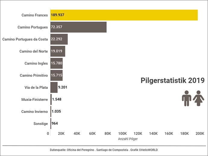 Hier sieht man ein Balkendiagramm mit der Pilgerstatistik von 2019.
